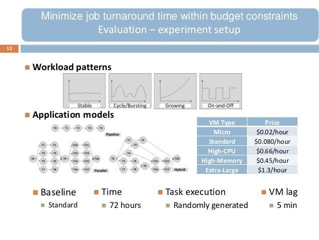  Workload patterns Application models12 Time 72 hours Task execution Randomly generated VM lag 5 minMinimize job t...
