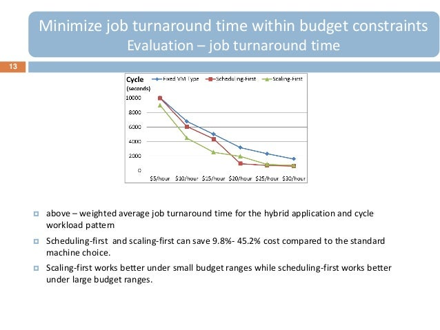 13Minimize job turnaround time within budget constraintsEvaluation – job turnaround time above – weighted average job tur...
