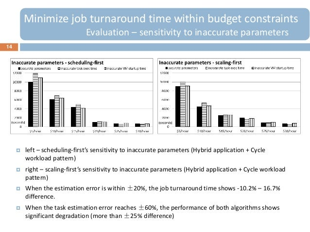 14Minimize job turnaround time within budget constraintsEvaluation – sensitivity to inaccurate parameters left – scheduli...