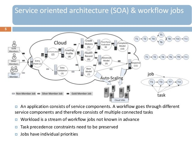 5 An application consists of service components. A workflow goes through differentservice components and therefore consis...