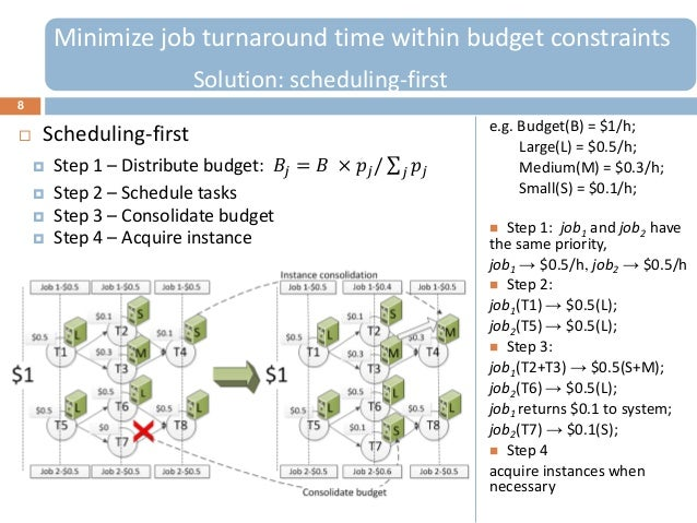 8 Scheduling-first Step 1 – Distribute budget: 𝐵𝑗 = 𝐵 × 𝑝𝑗/ 𝑝𝑗𝑗Minimize job turnaround time within budget constraintsSol...