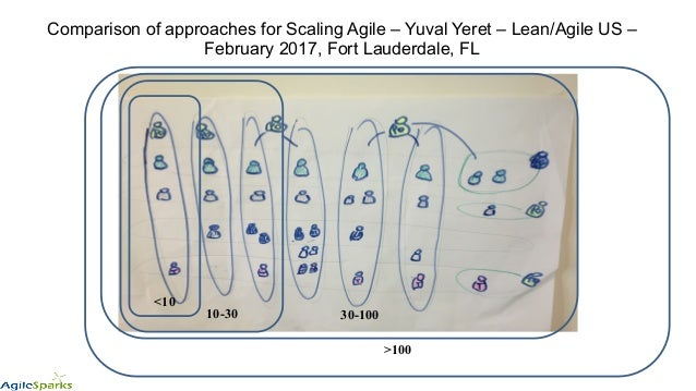 Comparison of approaches for Scaling Agile – Yuval Yeret – Lean/Agile US – February 2017, Fort Lauderdale, FL <10 10-30 30...