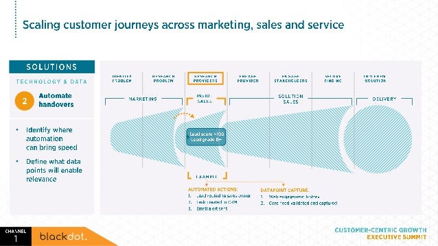 Scaling high impact customer journeys across marketing & sales