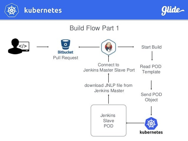 Scaling Jenkins with Kubernetes by Ami Mahloof