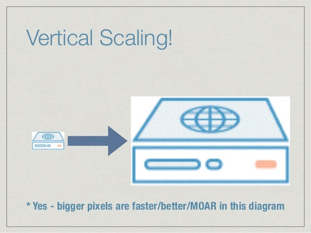 Vertical Scaling! * Yes - bigger pixels are faster/better/MOAR in this diagram
