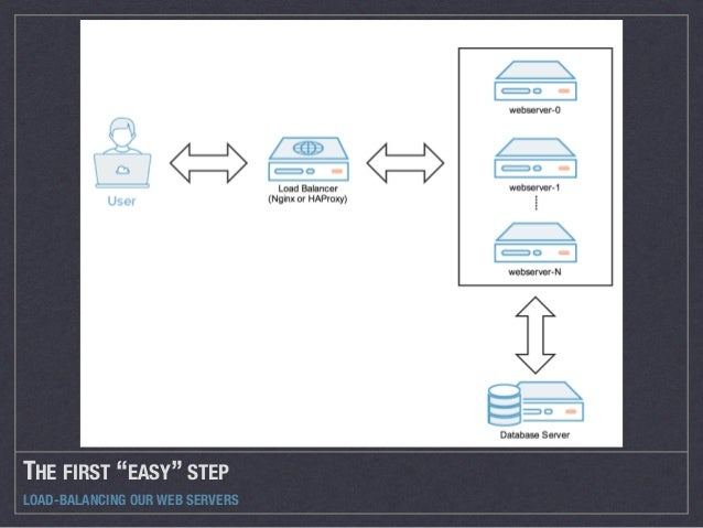 """THE FIRST """"EASY"""" STEP LOAD-BALANCING OUR WEB SERVERS"""