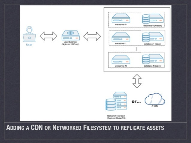 """… that """"or"""" If you have constraints on your assets that you control them at all times use a Network Filesystem like Ceph o..."""