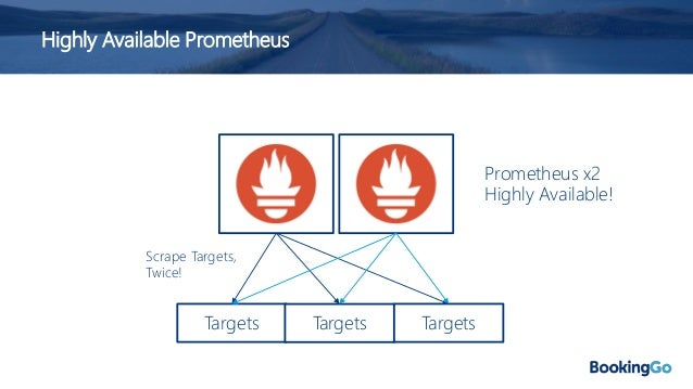Highly Available Prometheus Challenges: • We have two sources of duplicate metrics! • Well, so called duplicates – metrics...