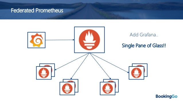 Federated Prometheus Also not without its challenges.. • Duplicating metrics is costly • Have to configure desired metrics...