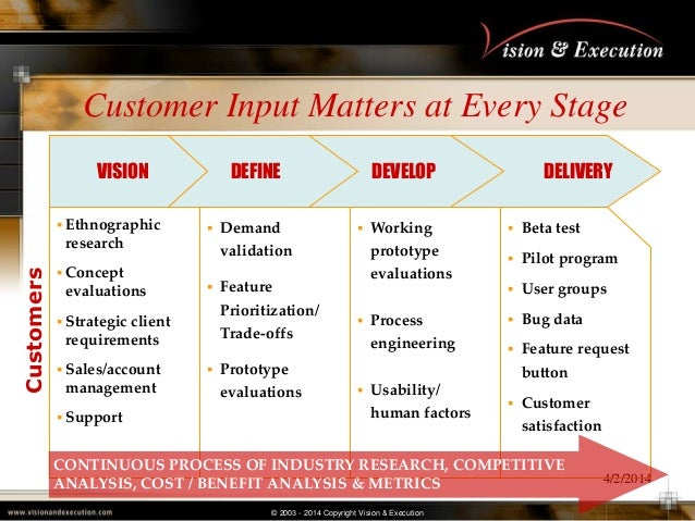 © 2003 - 2014 Copyright Vision & Execution 4/2/2014 Customer Input Matters at Every Stage  Ethnographic research  Concep...