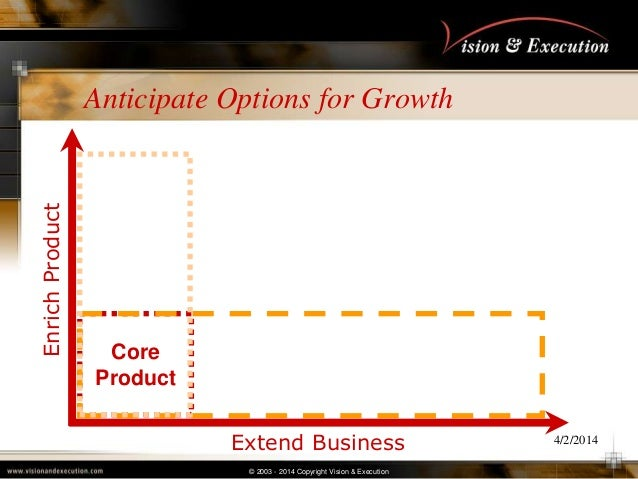 © 2003 - 2014 Copyright Vision & Execution 4/2/2014 Anticipate Options for Growth Extend Business EnrichProduct Core Produ...