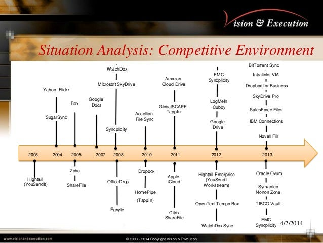 © 2003 - 2014 Copyright Vision & Execution Situation Analysis: Competitive Environment 4/2/2014 Yahoo! Flickr SugarSync Bo...