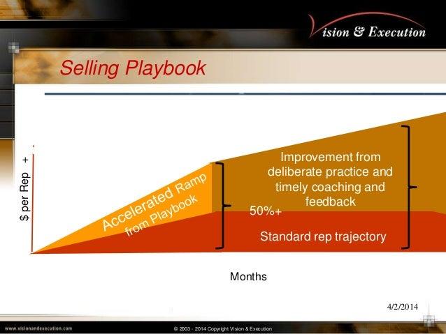 © 2003 - 2014 Copyright Vision & Execution Selling Playbook 4/2/2014 Playbook Platform Standard rep trajectory Improvement...