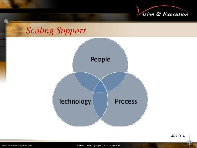 © 2003 - 2014 Copyright Vision & Execution Scaling Support 4/2/2014