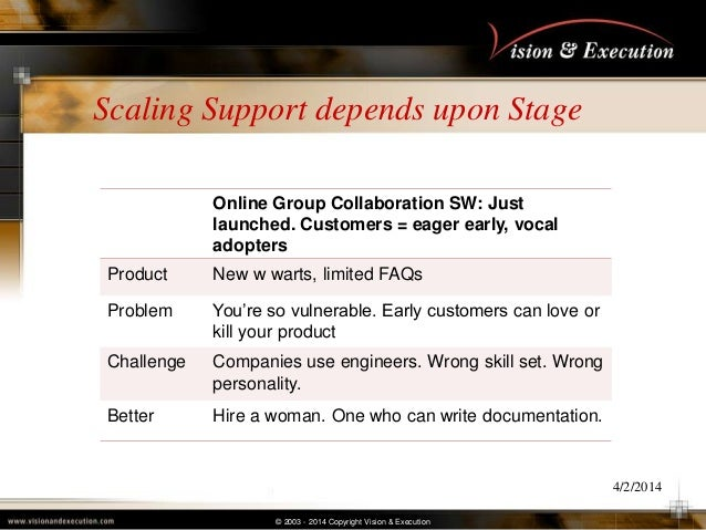 © 2003 - 2014 Copyright Vision & Execution Scaling Support depends upon Stage 4/2/2014 Online Group Collaboration SW: Just...