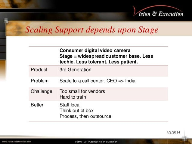 © 2003 - 2014 Copyright Vision & Execution Scaling Support depends upon Stage 4/2/2014 Consumer digital video camera Stage...