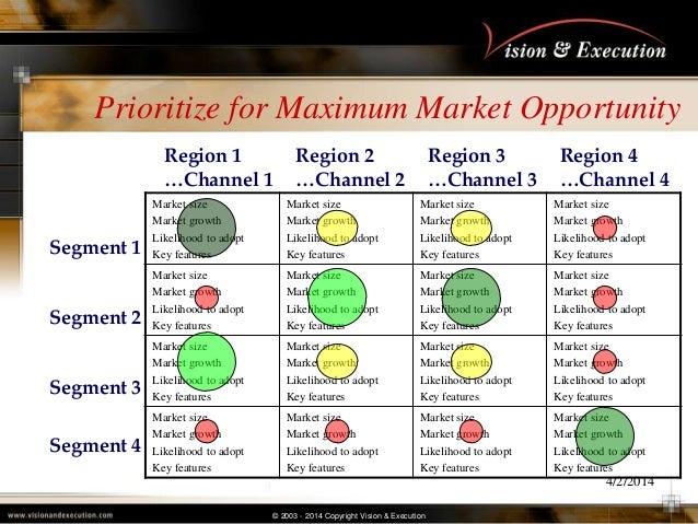 © 2003 - 2014 Copyright Vision & Execution 4/2/2014 Prioritize for Maximum Market Opportunity Market size Market growth Li...