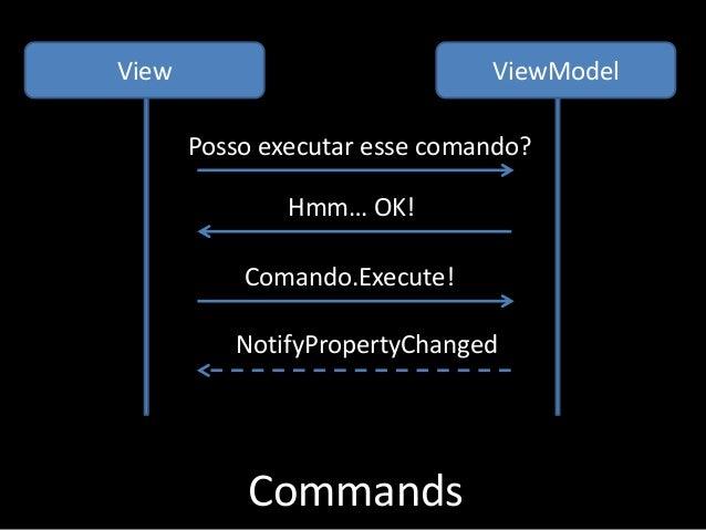 Commands Posso executar esse comando? Hmm… OK! Comando.Execute! NotifyPropertyChanged View ViewModel