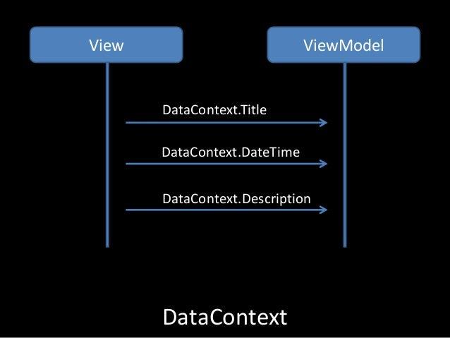 DataContext View ViewModel DataContext.Title DataContext.DateTime DataContext.Description