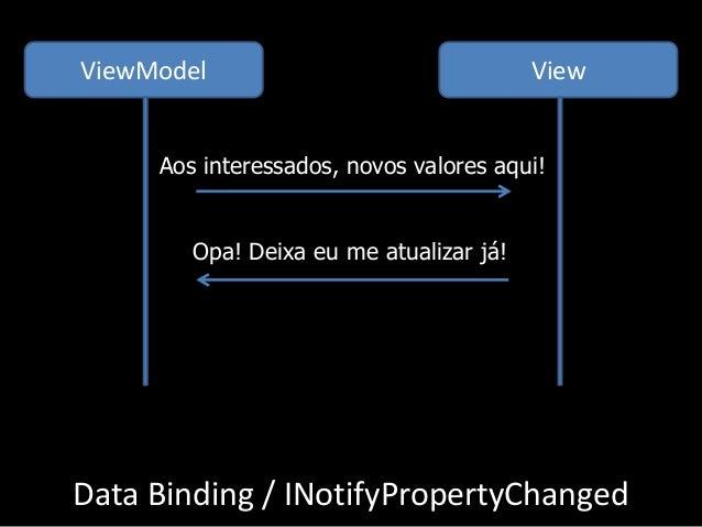 Data Binding / INotifyPropertyChanged ViewModel View Aos interessados, novos valores aqui! Opa! Deixa eu me atualizar já!