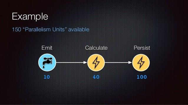 Key Settings  topology.max.spout.pending  Spout/Bolt API: Start High (~1,000)  Trident API: Start Low (~1-5)