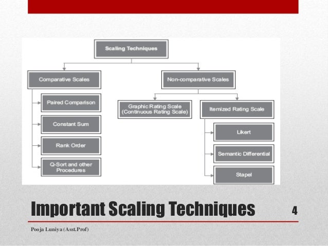 scaling techniques Many techniques have been proposed for automating application scaling we propose a classification of these techniques into five main categories: static threshold-based rules, control theory, reinforcement learning, queuing theory and time series analysis.