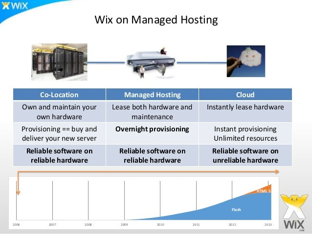 Wix on Managed Hosting            Co-Location                Managed Hosting                            Cloud       Own an...