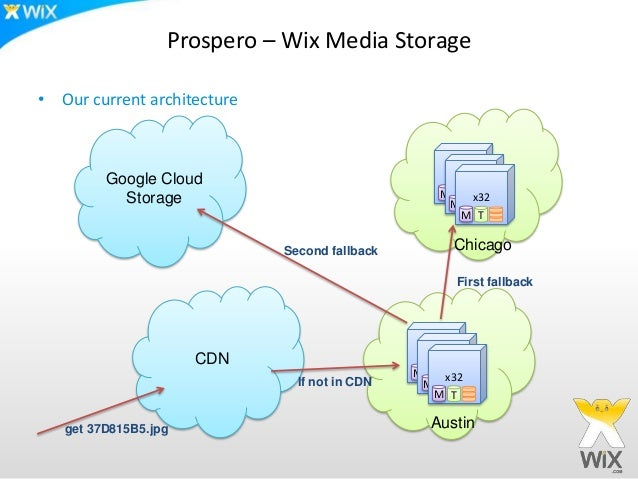 Prospero – Wix Media Storage• Our current architecture         Google Cloud                              x36              ...
