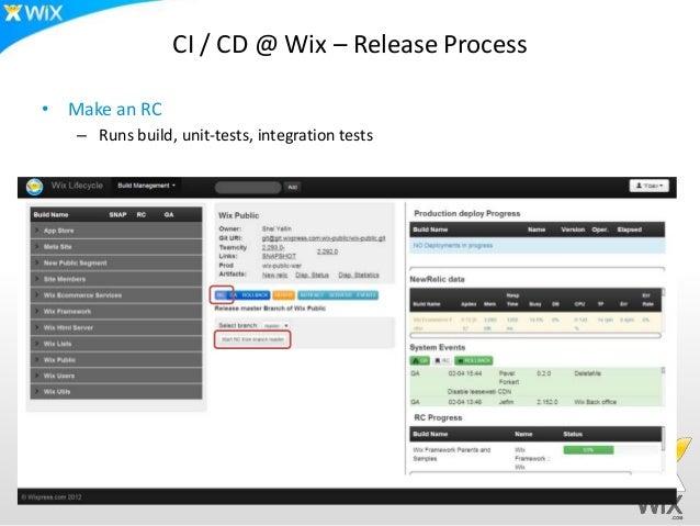 CI / CD @ Wix – Release Process• Make an RC   – Runs build, unit-tests, integration tests