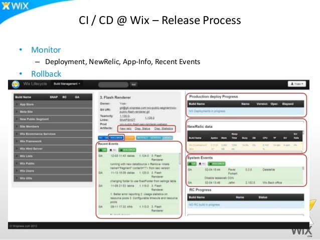 CI / CD @ Wix – Release Process• Monitor   – Deployment, NewRelic, App-Info, Recent Events• Rollback