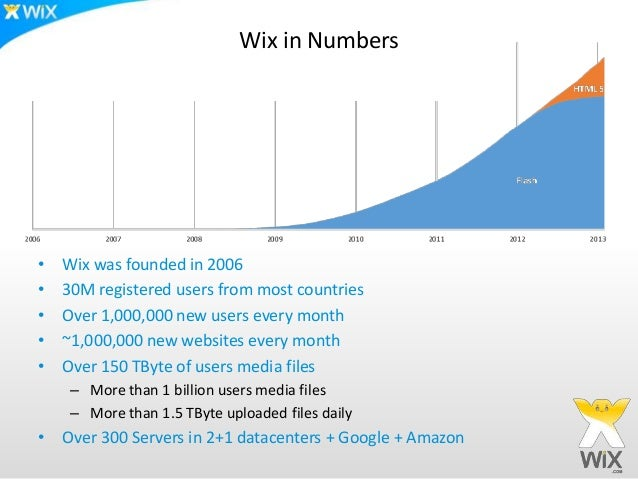 Wix in Numbers•   Wix was founded in 2006•   30M registered users from most countries•   Over 1,000,000 new users every mo...
