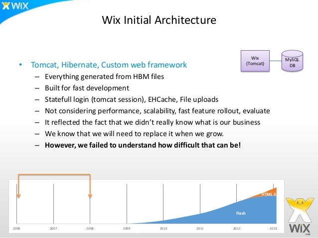 Wix Initial Architecture                                                                                  Wix             ...