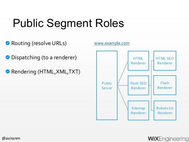 @aviranm Publish Site Publish site header (a map of pages for a site) Publish routing table Publish site header / routes (...