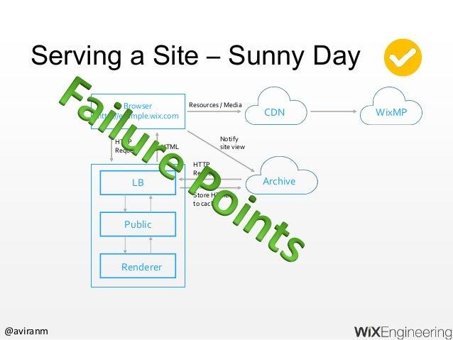 @aviranm Serving a Site – Public Lost Archive Browser http://example.wix.com LB Public Renderer Get Cached HTML Version HT...
