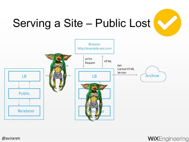 @aviranm Summary Identify concerns and SLA for different parts of the system Build redundancy in critical path (for availa...