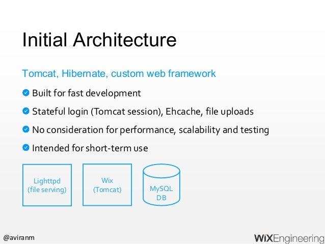 @aviranm Initial Architecture Built for fast development Stateful login (Tomcat session), Ehcache, file uploads No conside...