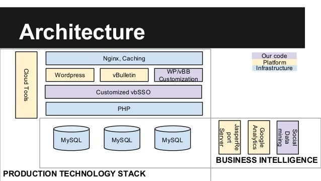 Architecture BUSINESS INTELLIGENCE PRODUCTION TECHNOLOGY STACK MySQL PHP Wordpress vBulletin MySQL MySQL Customized vbSSO ...