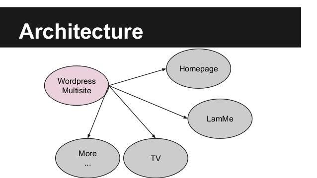 Architecture Wordpress Multisite Homepage LamMe TV More ...
