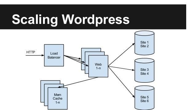 Scaling Wordpress Load Balancer HTTP Web 1-n Site 1 Site 2 Site 3 Site 4 Site 5 Site 6 Mem Cache 1-n