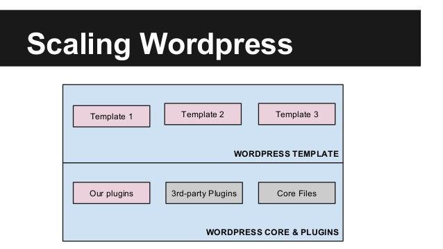 Scaling Wordpress WORDPRESS TEMPLATE WORDPRESS CORE & PLUGINS Core Files3rd-party PluginsOur plugins Template 1 Template 2...