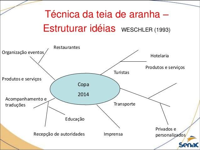 Técnica da teia de aranha – Estruturar idéias WESCHLER (1993) Copa 2014 Restaurantes Produtos e serviços Turistas Hotelari...