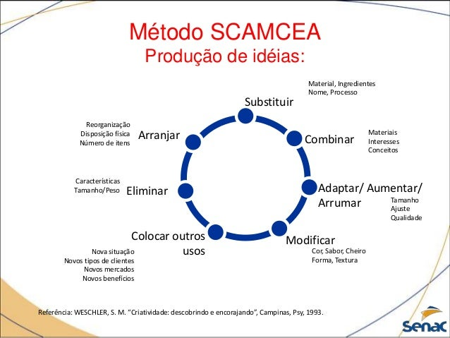 """Método SCAMCEA Produção de idéias: Referência: WESCHLER, S. M. """"Criatividade: descobrindo e encorajando"""", Campinas, Psy, 1..."""