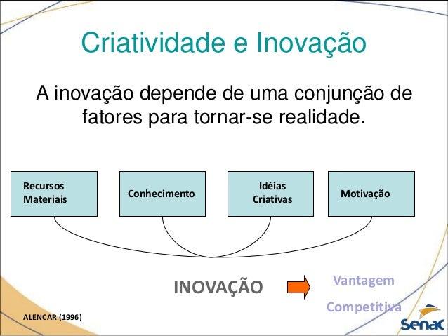 Criatividade e Inovação A inovação depende de uma conjunção de fatores para tornar-se realidade. INOVAÇÃO Recursos Materia...