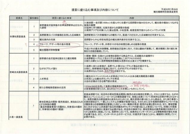 長野市議会・観光戦略特別委員会の各委員が考えた戦略2013.07.29