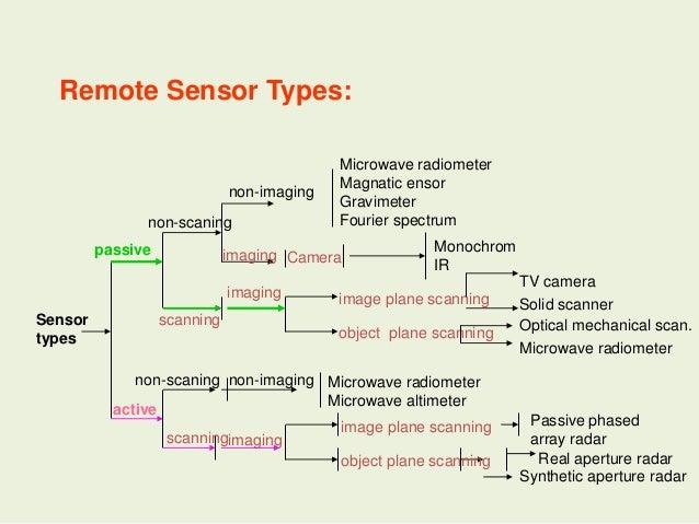 Scanners Image Resolution Orbit In Remote Sensing Pk Mani