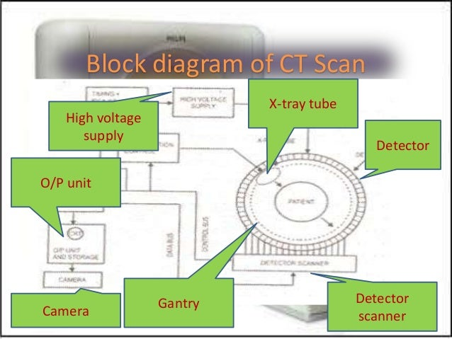 scanning systems, ct scan, Wiring block