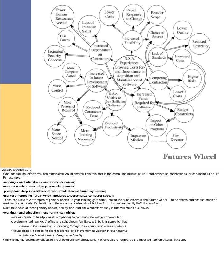 Futures Tools Scanning Futures Wheels Verge