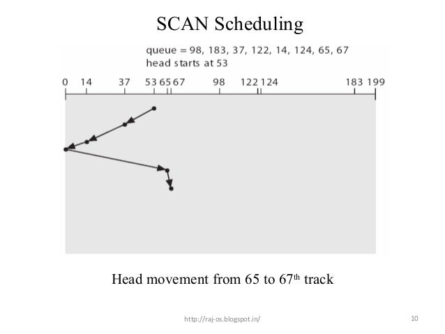 scan scheduling example