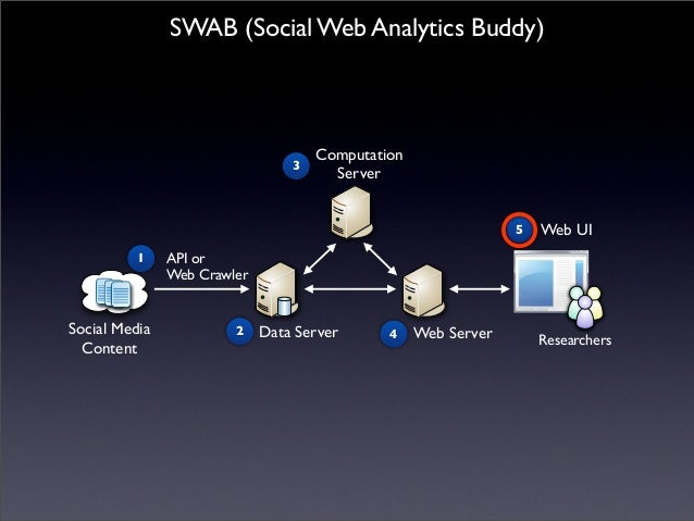 SCA2013 Presentation: A Web-Based Content Analysis Tool
