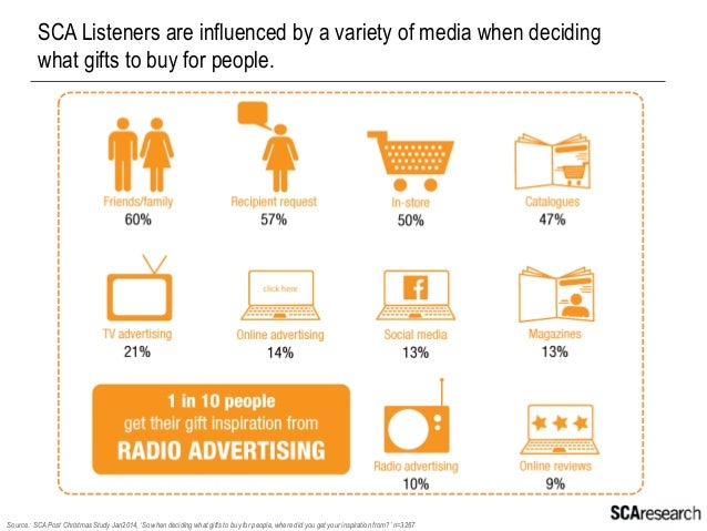 Most SCA listeners do their shopping in shopping centres – but almost half are shopping online as well.  Source : SCA Post...